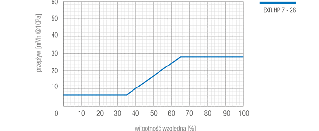 wykres-exr